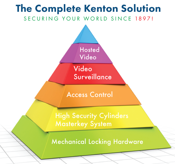 Kenton Brother Security Pyramid