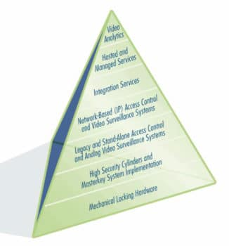 Kenton Brothers Systems for Security: Pyramid