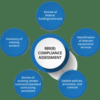 889(B) Compliance Assessment