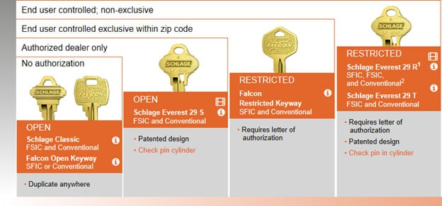 Restricted vs. Standard Keyways