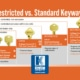 Restricted vs. Standard Keyways